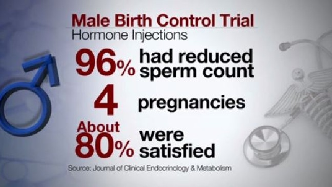 Study: Male birth control 96% effective, but mood swings