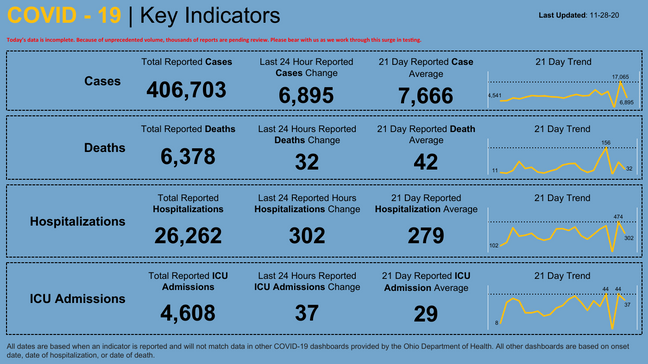 Ohio Crosses 400 000 Cumulative Covid 19 Cases Over 6 378 Total Deaths Wkrc